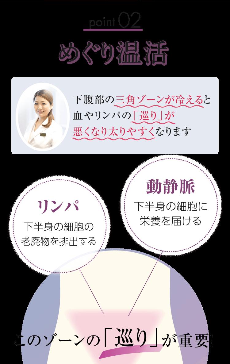 point02 めぐり温活 下腹部の三角ゾーンが冷えると血やリンパの「巡り」が悪くなり太りやすくなります リンパ 下半身の細胞の老廃物を排出する 動静脈 下半身の細胞に栄養を届ける このゾーンの「巡り」が重要