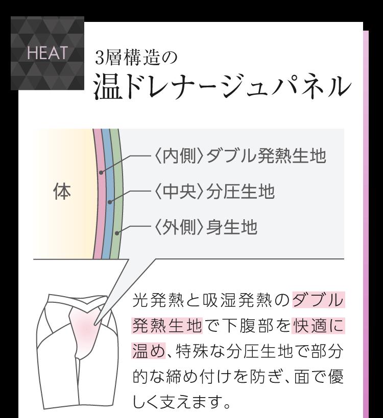 HEAT 3層構造パネルの温ドレナージュパネル <内側>ダブル発熱生地 <中央>分圧生地 <外側>身生地 光発熱と吸湿発熱のダブル発熱生地で下腹部を快適に温め、特殊な分圧生地で部分的な締め付けを防ぎ、面で優しく支えます