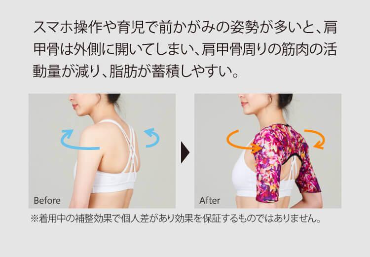 スマホ操作や育児で前かがみの姿勢が多いと、肩甲骨は外側に開いてしまい、肩甲骨周りの筋肉の活動量が減り、脂肪が蓄積しやすい。※着用中の補整効果で個人差があり効果を保証するものではありません。