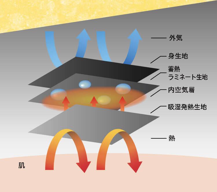 秘訣は... 特殊4層サウナ構造 発熱素材と蓄熱素材を含む4層構造による強力なサウナ効果で、体温UPと発汗を促します。